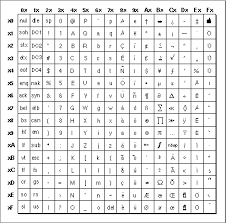 Unicode Character Table The Standard Roman Character Set Im Tx