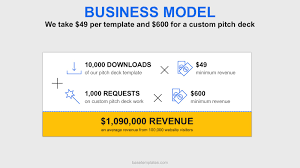 Business Idea Pitch Template The Building Blocks Of Successful Pitch Deck Basetemplates