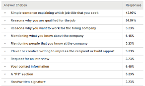 wiserutips cover letter survey results who sends them how