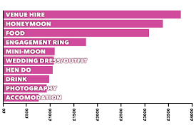 average wedding photographer cost average cost of wedding soars to 25 000 and parents still