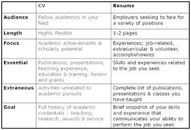 cv vs resume the differences resume differences between resume and cv find below a sle