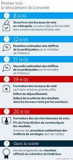 fermeture des bureaux de vote présidentielle y aura t il des résultats à 20 heures le parisien