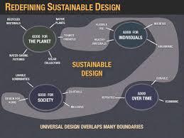 architecture creative sustainable architecture articles decor