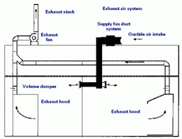 kitchen air ventilation system home decor interior exterior