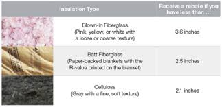 Ceiling Insulation Types by Fpl Ways To Save Ceiling Insulation Guide