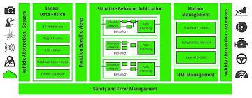 software architektur softwarearchitektur für das automatisierte fahren hanser automotive