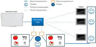 sensors free full text creating tuis using rfid sensors u2014a case