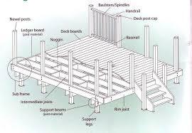 deck plans com diy deck plans all the tecnical stuff backyard paradise