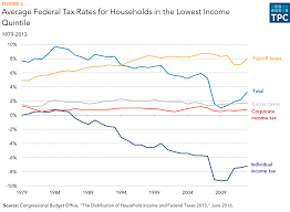 Federal Tax Table For 2014 How Does The Federal Tax System Affect Low Income Households