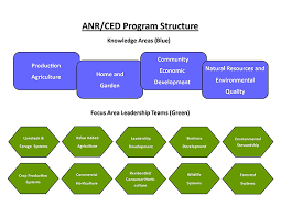 sample of business plan for agriculture