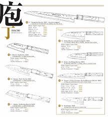 Kitchen Knives Online Takeda Hamono Online Shop