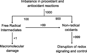 Controlling Definition by Radical Free Biology Of Oxidative Stress Cell Physiology
