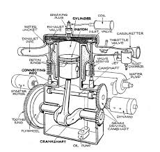 basic car parts diagram description single cylinder t head
