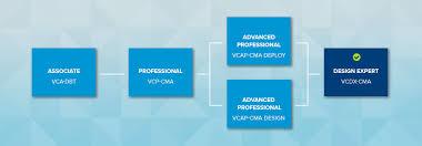 design expert 7 user manual vmware certified design expert 7 cloud management and automation