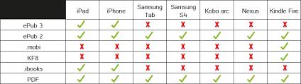 quel format ebook pour tablette android format epub ebook livre numérique drm liseuse tablette