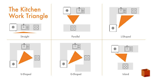 kitchen triangle design with island kitchen design the kitchen work triangle and how to use it to