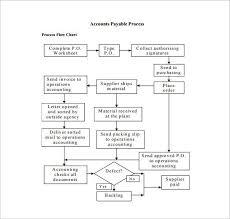 flowchart template word process flow chart template microsoft