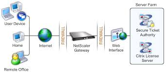 replacing the secure gateway with netscaler gateway