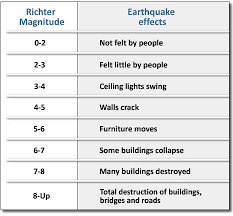 Homework help science projects on earthquakes   reportz    web fc  com
