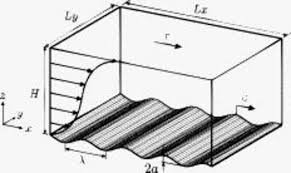 sketch of a three dimensional turbulent couette flow over a plane