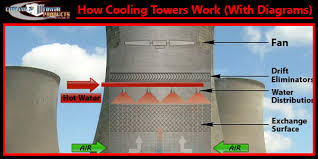 how cooling towers work w diagram pictures u0026 principles 2017