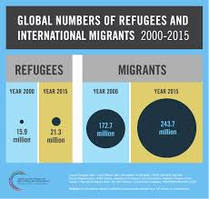 infographics refugees and migrants