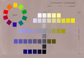 how does albert munsell impact your world father of color theory