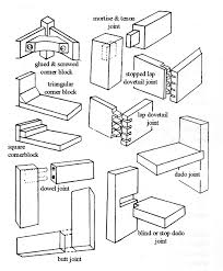 Common Types Of Wood Joints And Their Variations by Woodworking Joint Types