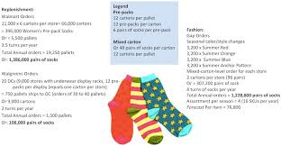Walgreens Socks Chainlink Research Research The Power Of Retailer Supplier