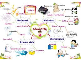 me a map of where i am creative studies mlc1013 associated mind map
