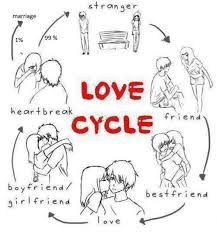 Facebook Memes About Love - love cycle funny facebook meme 照片从rodrick3 照片图像图像
