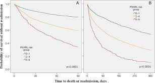 the pearl score predicts 90 day readmission or death after