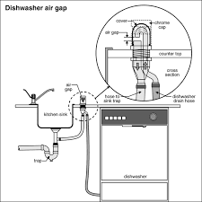 Best  Dishwasher Air Gap Ideas Only On Pinterest How To - Kitchen sink plumbing fittings