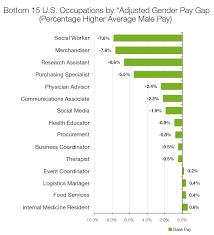 glass doors jobs the only jobs where women earn more than men business insider