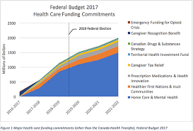 budget 2017 was extremely thin on health care issues and canadians can t keep waiting for the liberals to make real progress here s a breakdown of the