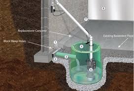 Basement Waterproofing Nashville by Waterproofing Services Ground Up Foundation Repair