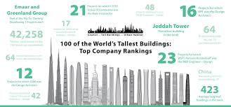 the names and numbers behind the world u0027s 100 tallest buildings