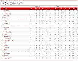 Premier Leage Table Barclays Premier League Table 30 Aug 2009 Barclays Premiership