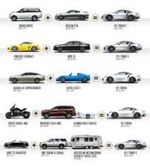 how much porsche 911 porsche is known for their sports cars this infographic