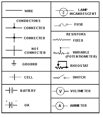wiring color codes for dc circuits figure 3 1 symbols