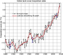 wiki 4 global changes from growing transport to smart global warming wikipedia