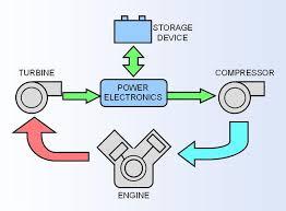 hybrid turbocharger wikipedia