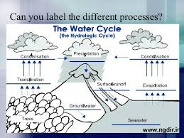 sec 1 express water cycle