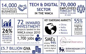 5 7 billion digital tech industries to add 2 billion to region u0027s economy and