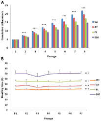 comprehensive characterization of four different populations of