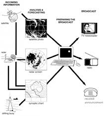 bureau r up the diagram below shows how the australian bureau of meteorology