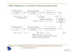 convolutional encoder state diagram tree diagram digital