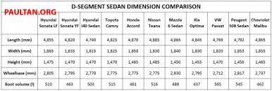 hyundai sonata length driven hyundai sonata lf 2 0 executive tested