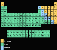 Metalloid Periodic Table Riena U0027s Science Blog Metals Vs Nonmetals Periodic Table