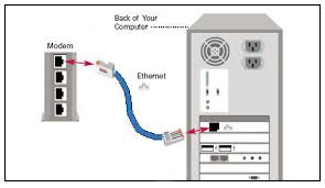 connecting a modem with an ethernet connection